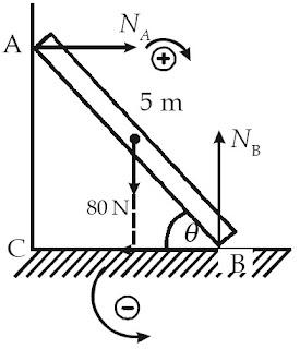 diagram gaya pada balok