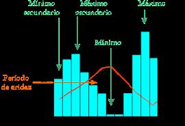 CRACIÓN DE CLIMOGRAMA - INTERACTIVO