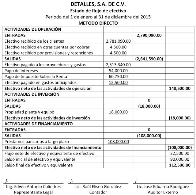 FLUJO DE EFECTIVO SEGN NIIF PARA PYMES METODO DIRECTO Educaconta