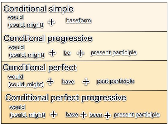 conditional verb forms There are two conjugation classes of regular verbs, as illustrated below note that in the historical tenses (the imperfect, preterite, and conditional), a.