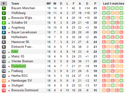 bundesliga 2 table standing