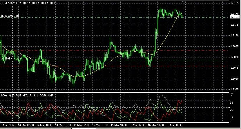 Prediksi forex euro hari ini