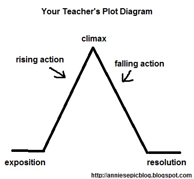 the epic the awesome and the random not your teacher s plot diagram rh anniesepicblog blogspot com