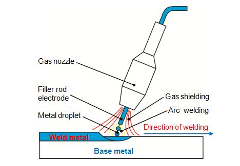 Welding Design: How to Choose the Appropriate Type of Welding
