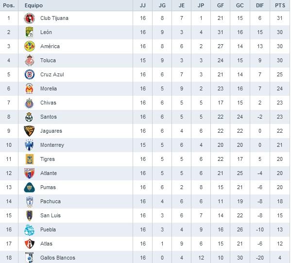 2014–15 Liga MX season - Wikipedia, the free encyclopedia