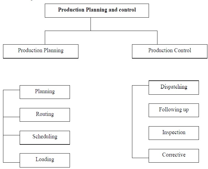 stages in production planning and control This note discusses the role of models in production planning and control   stage in the production control design process has for the type of.