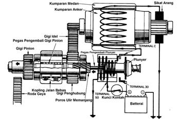 cara kerja motor stater reduksi