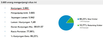 Statistik Blogaul oleh Google Analytics