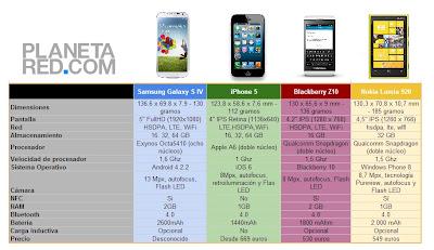La presentación del Samsung Galaxy S IV ha sido tan espectacular como todos esperábamos. En estas horas posteriores, ya hay muchos que hablan sobre un nuevo hito en los smartpones, mientras otros aseguran que este terminal será un fracaso. Viendo las ventas de sus antecesores y sobre todo, cómo Samsung ha sabido mantener el listón en este espectacular dispositivo, nosotros pensamos que volverá a ser todo un éxito en el mercado, pero eso solo el tiempo lo dirá. Lo que sí podemos hacer a día de hoy es una comparativa entre el nuevo Galaxy S IV y sus principales competidores.