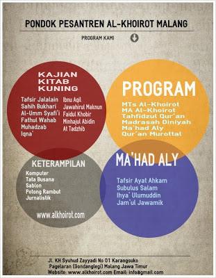 Program Pendidikan Pondok Pesantren Al-Khoirot Malang