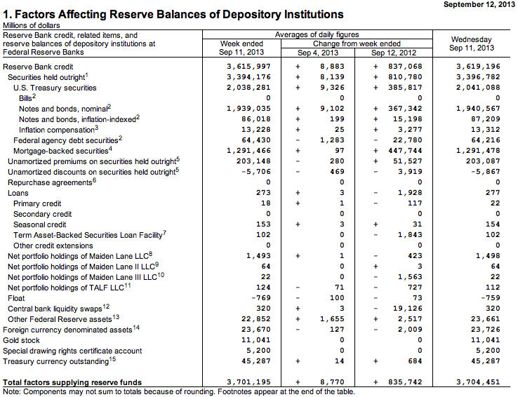 What Opposition Now Stands For >> Viable Opposition: The Federal Reserve - Balance Sheet Woes