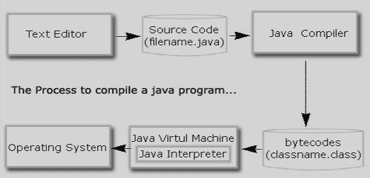 Java Compiler Process