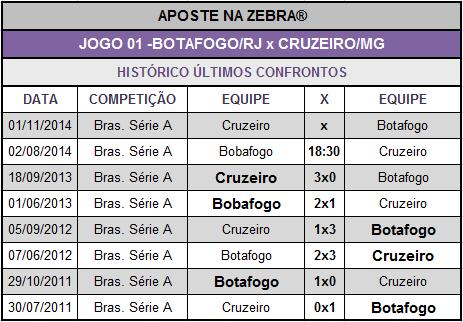 LOTECA 614 - JOGO 01 - BOTAFOGO x CRUZEIRO