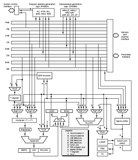 architecture of 6713 dsp processor