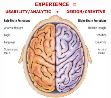 Mitos Otak Kiri Otak Kanan