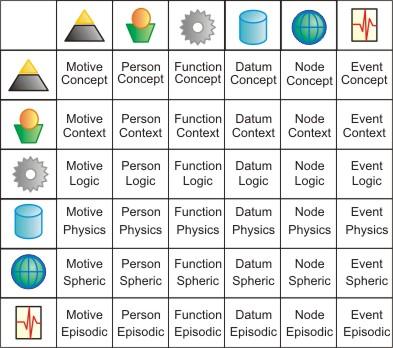 Enterprise Architecture Zachman Framework8