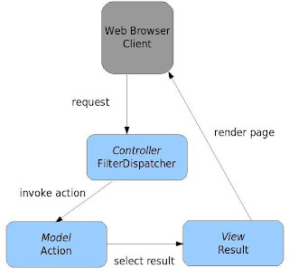 ASP.NET supports classic MVC design pattern for Web applications