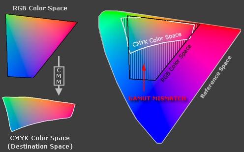 Konsep Warna Konversi CMYK dan RGB