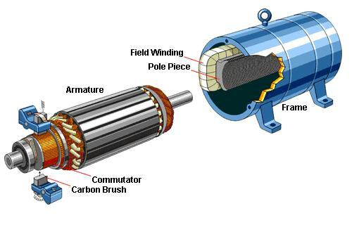 Classification of electric motors electrical knowhow for Dc motor brushes function