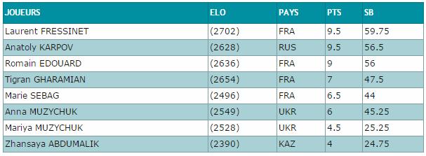 Le classement des qualifications après la ronde 14