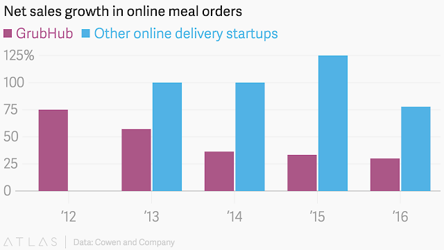 """""""online meal deliveries """""""