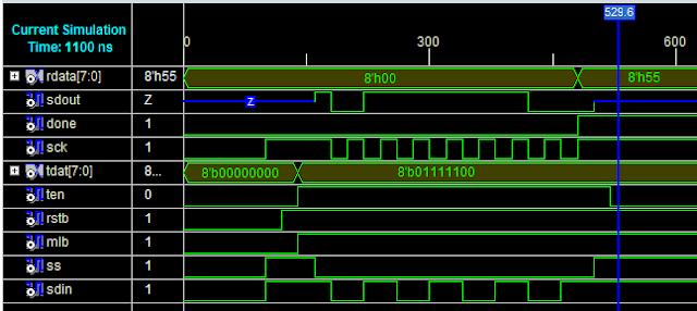 SPI Slave verilog code output