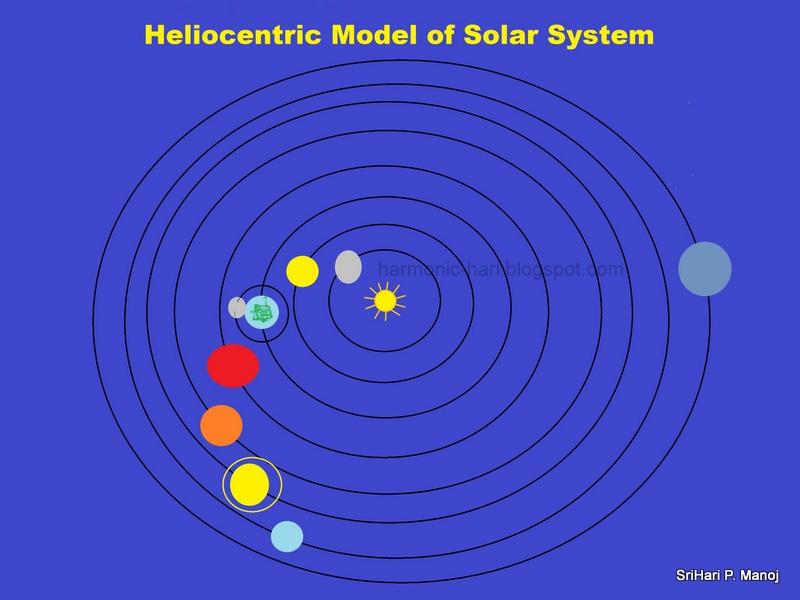 Nicolaus Copernicus Solar System