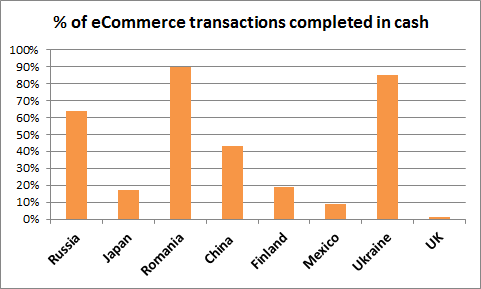 Percentage of eCommerce transactions completed in cash