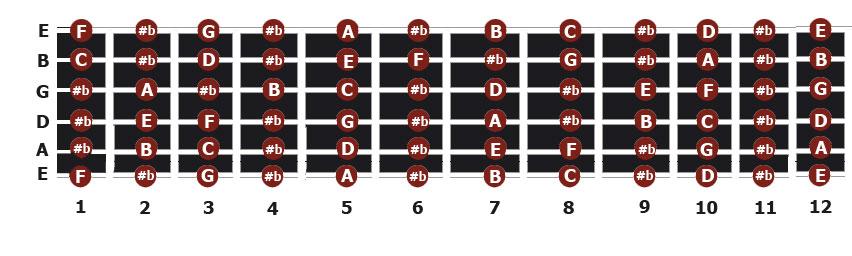 Las notas en el mastil de la guitarra