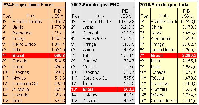Pib ranking Mundial Brasil FHC Lula