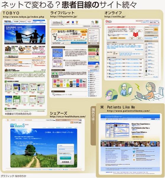 闘病記 SNS 情報共有サービス 日記 ブログ