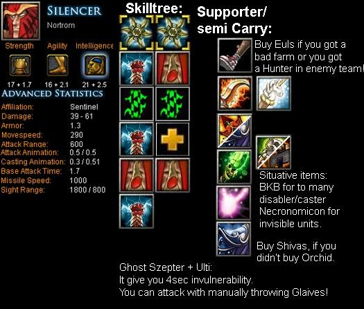 Silencer Nortrom Item Build Skill Build Tips DotA