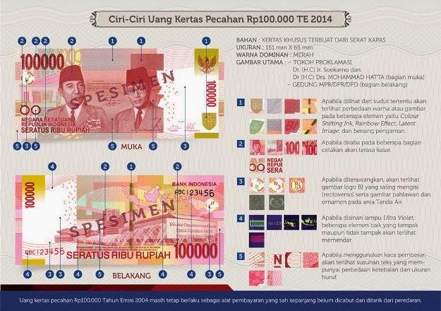 Uang Indonesia Rp.100 Ribu Terbaru 17 Agustus 2014