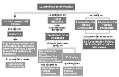 Derecho Administrativo Administraci N P Blica