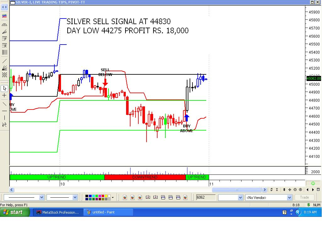MCX COMMODITY INTRADAY BUY SELL SIGNAL SOFTWARE - Brokerages & Day Trading Blog Articles