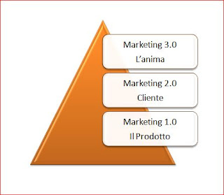 Marketing 3.0 - Kotler, dal Prodotto all' Animia