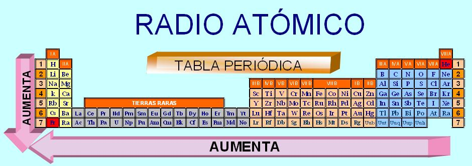 Proyecto tabla periodica se hace es tomar la distancia entre dos tomos idnticos comprometidos en un enlace qumico dividir por dos y asumir este valor como el radio atmico urtaz Gallery