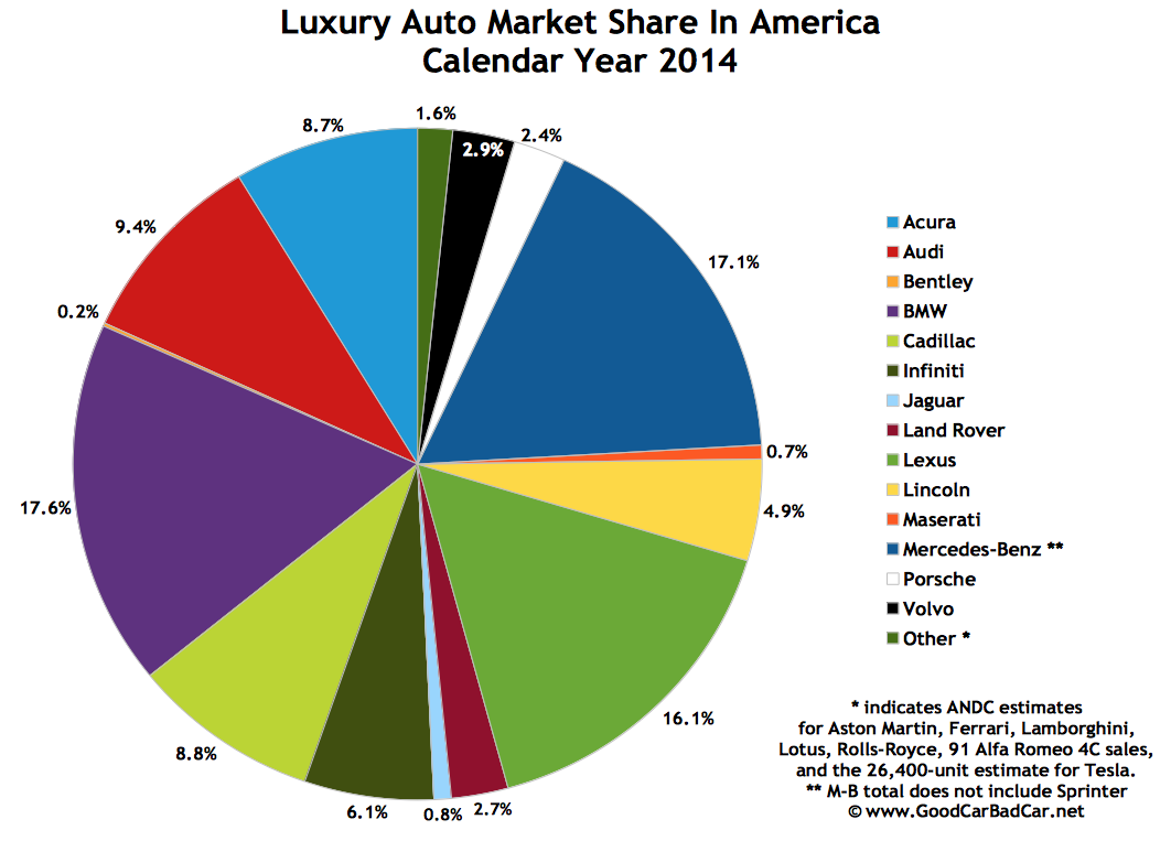 USA luxury auto brand sales chart 2014