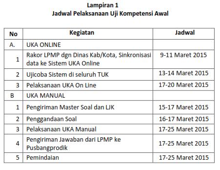 pedoman dan panduan UKA UkG online dan UKA manual sergur tahun 2015, persyaratan uka ukg tahun 2015, jadwal uka ukg 2015