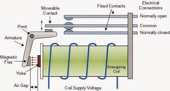 Introduction to Industrial Automation and Process Control Relays
