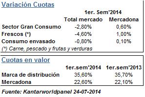 Mercadona, Gran consumo, Hacendado, MDD, MDP, PGC