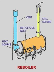Glycol Dehydration Process Flow Science Park