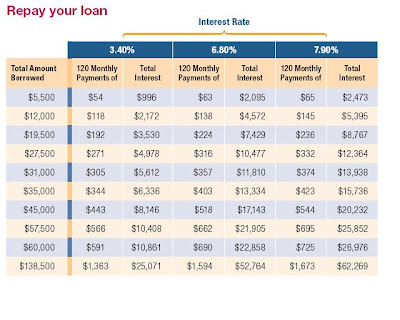 Direct Unsubsidized Loan Interest Calculator  Payday Loans No