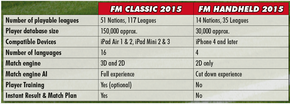 comparaison fm 2015 classics vs handled