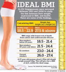 arsip trik Free BMI Widget Kalkulator Pembanding Berat dan Tinggi badan