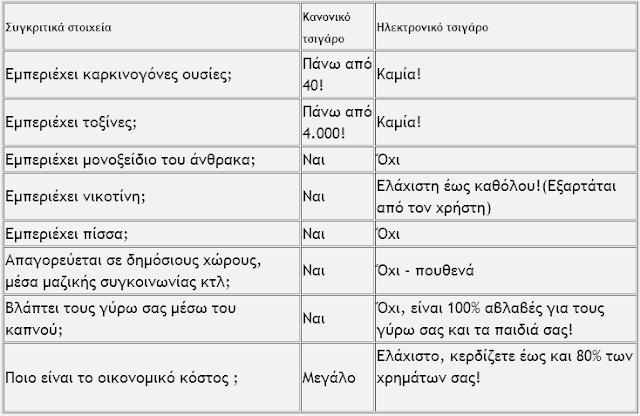 23 1 2012+1 26 33+%25CE%25BC%25CE%25BC Ηλεκτρονικό τσιγάρο: Αλήθειες που «καίνε»!