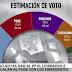 Podemos avanza en España: Ciudadanos retrocede dando el tercer puesto al partido de Iglesias