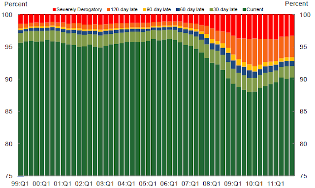 Total Debt by Delinquency Status