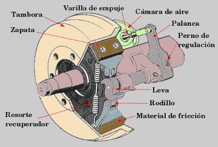 Funcionamiento del sistema de frenos de aire