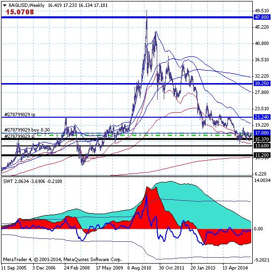 Серебро продолжает рост, развивая сценарий коренного перелома